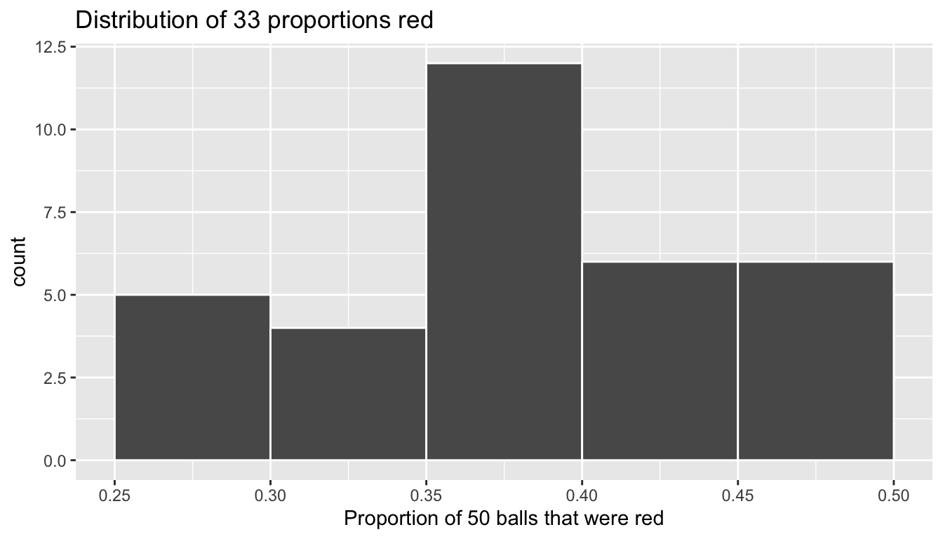 Distribution of 33 proportions based on 33 samples of size 50