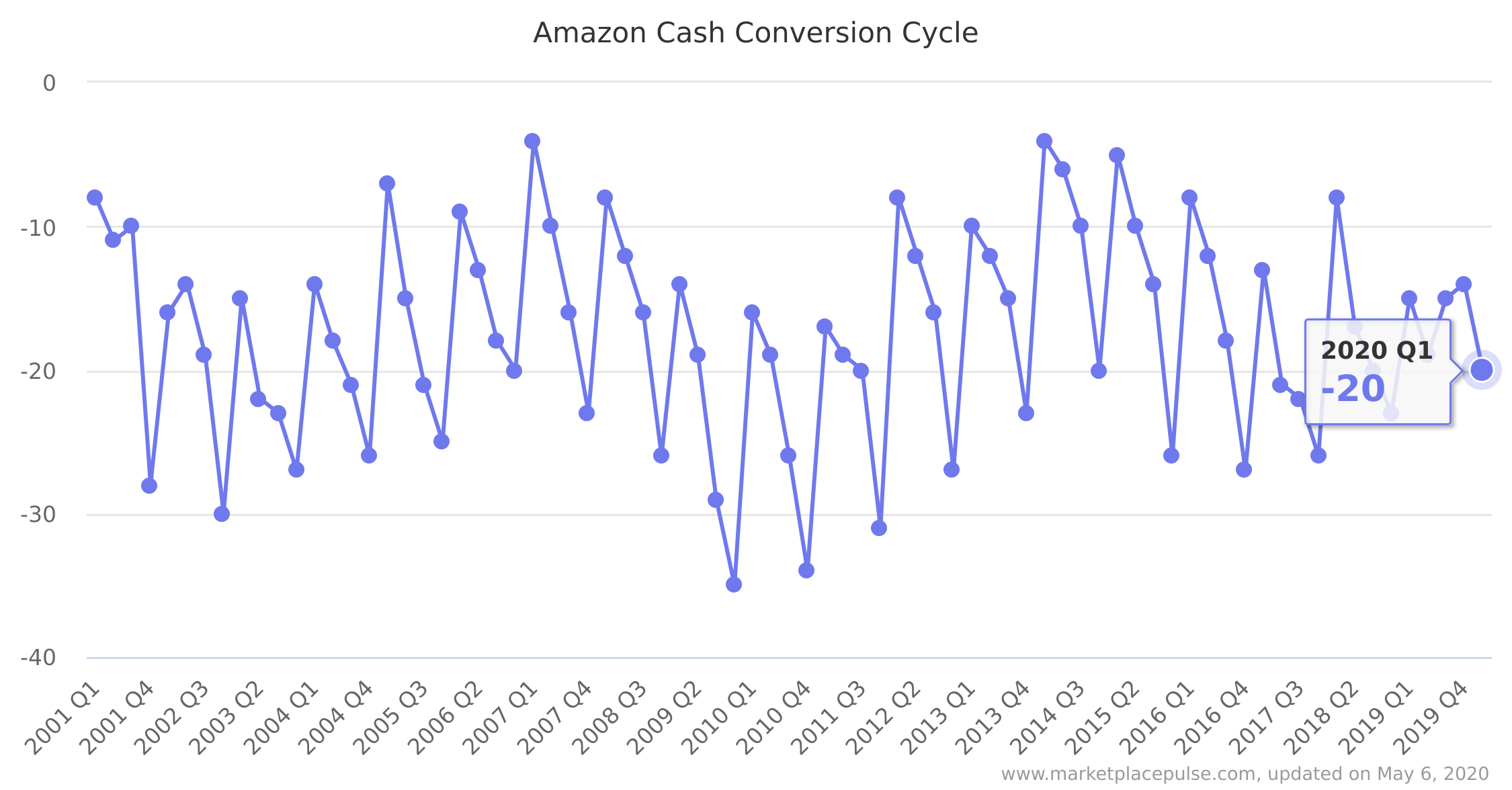 Cash conversion cycle for Amazon every quarter since Q1 2000 (source). Notice how none of the quarters have a positive CCC.