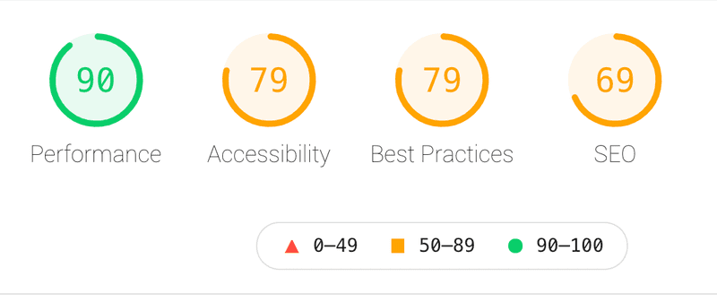 Before: Sage's Acalog Google Lighthouse Score