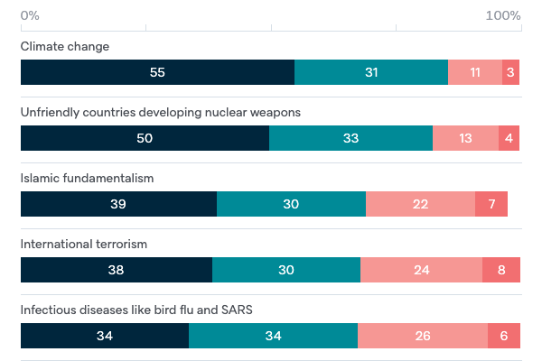 Worry about threats - Lowy Institute Poll 2020