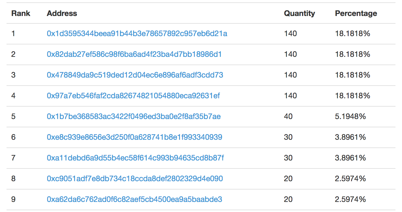 Leaderboard using Etherscan