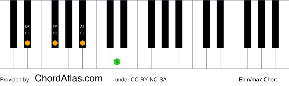 Piano chord chart for the E flat minor/major seventh chord (Ebm/ma7). The notes Eb, Gb, Bb and D are highlighted.