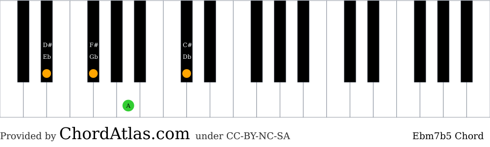 Piano chord chart for the E flat minor seventh flat five chord (Ebm7b5). The notes Eb, Gb, A and Db are highlighted.