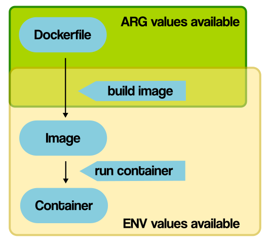 docker environment build args