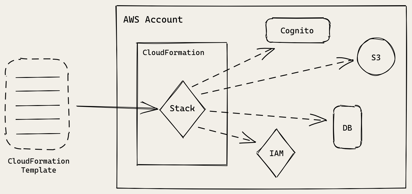How CloudFormation works