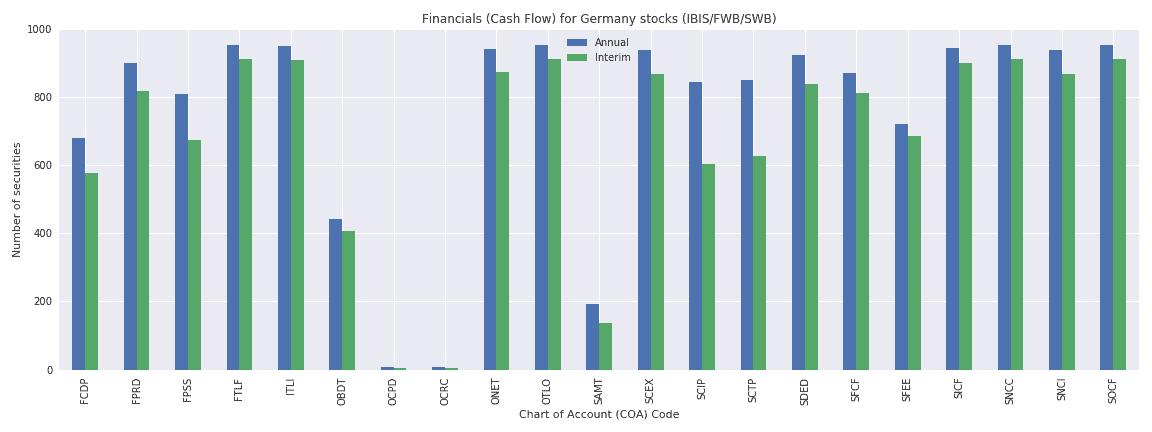 Germany Reuters financials cash flow