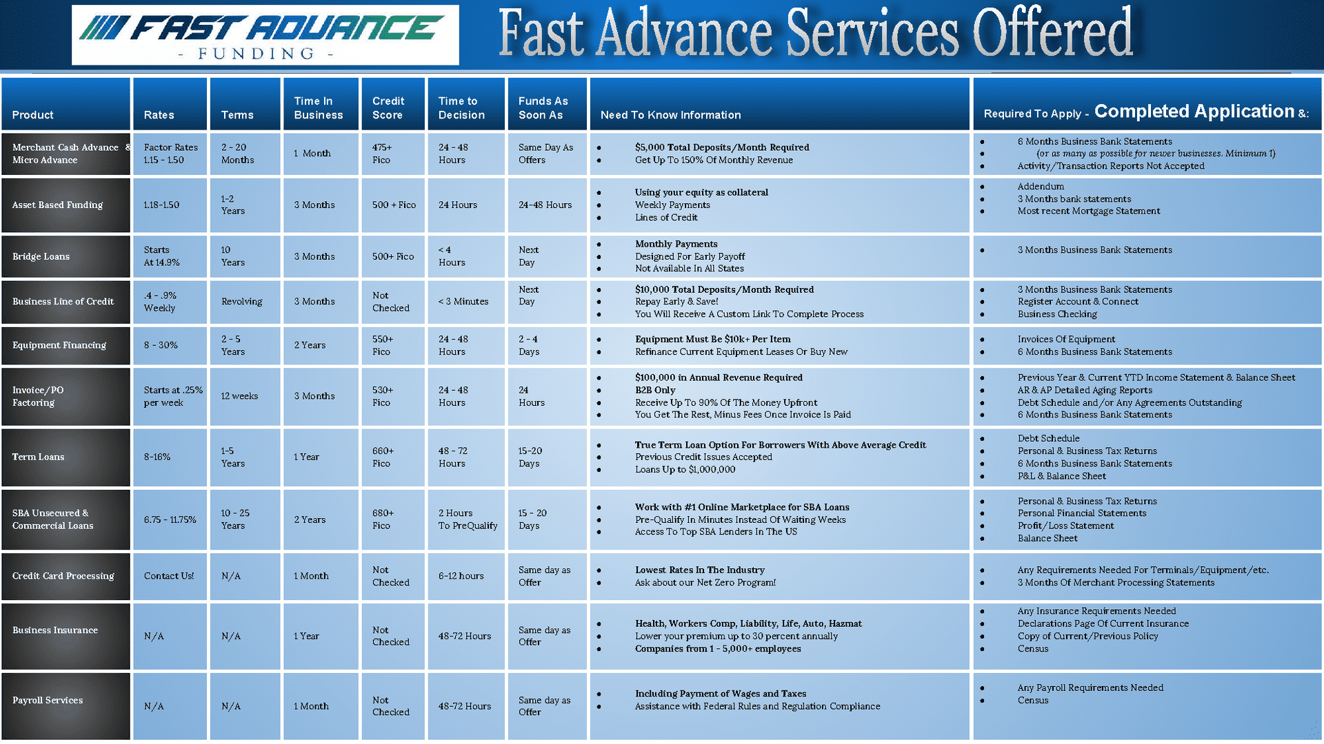 Fast Advance Funding Product Grid