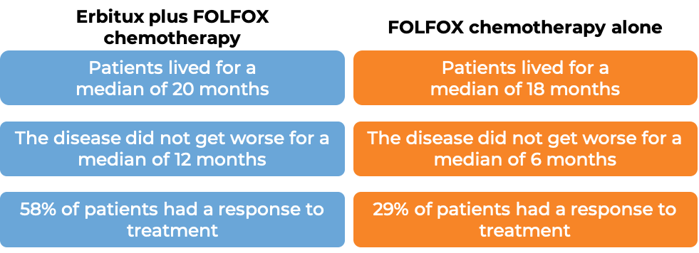 Results after treatment with Erbitux and FOLFOX chemo vs FOLFOX chemo alone (diagram)
