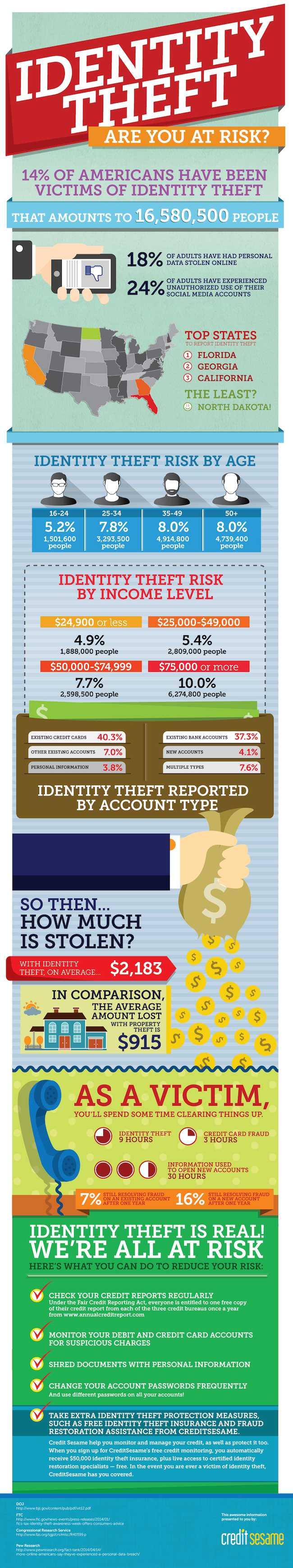credit-sesame-identity-theft