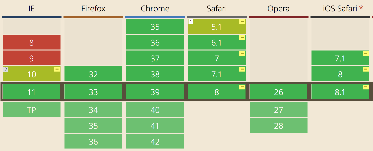 Browser support for flexbox, via Can I Use