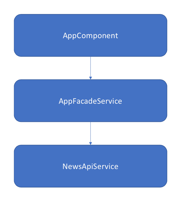 Test project architecture