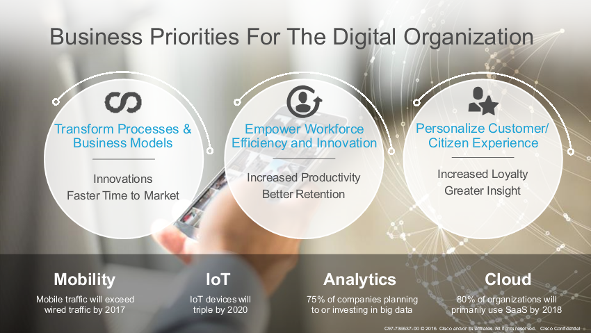 Business Priorities for the Digital Organization