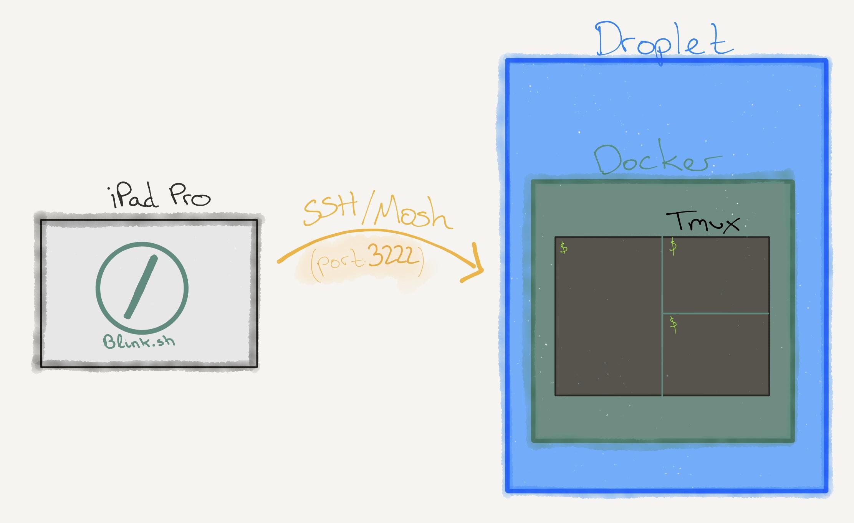 Remote workstation runs inside a Docker Container