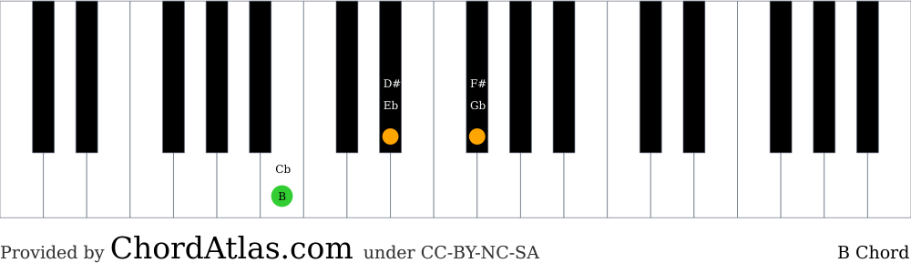 Piano chord chart for the B major chord (B). The notes B, D# and F# are highlighted.