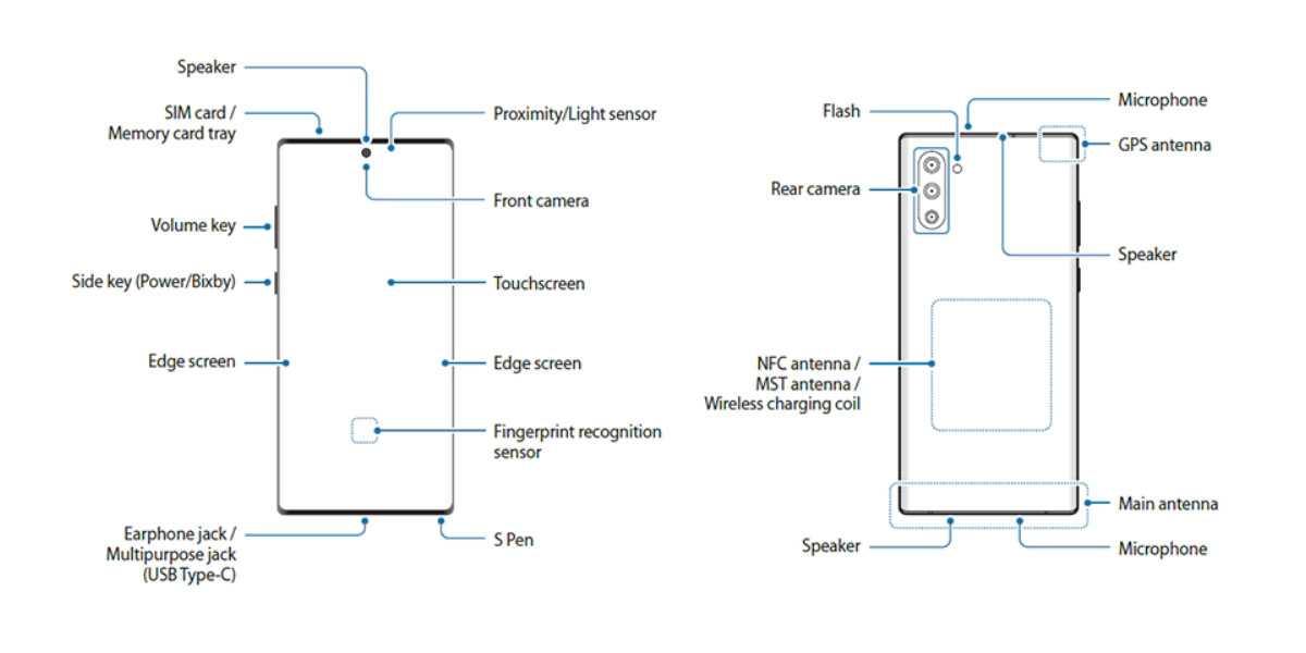 Samsung Galaxy Note 10 Diagram