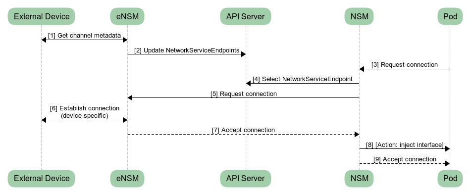 Connecting an external device using an eNSM