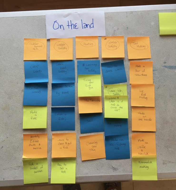 Post-its: the beginning of an eNuk engagement piece, by Rigolet, for Rigolet.