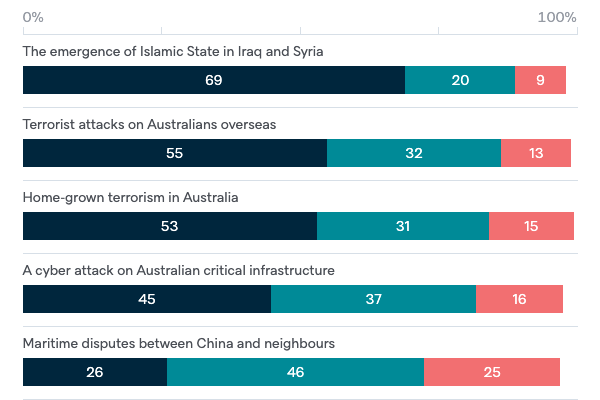 Global risk priorities for Australia - Lowy Institute Poll 2020