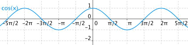 Graf funkce cos(x) – cosinusoida