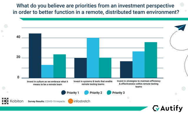 State of DevOps Testing: Department Investment Priorities