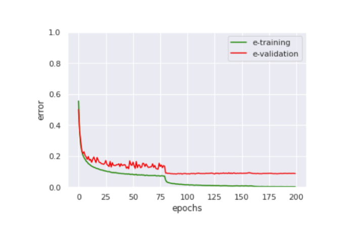 Plot showing deep learning process with CIFAR10 Dataset