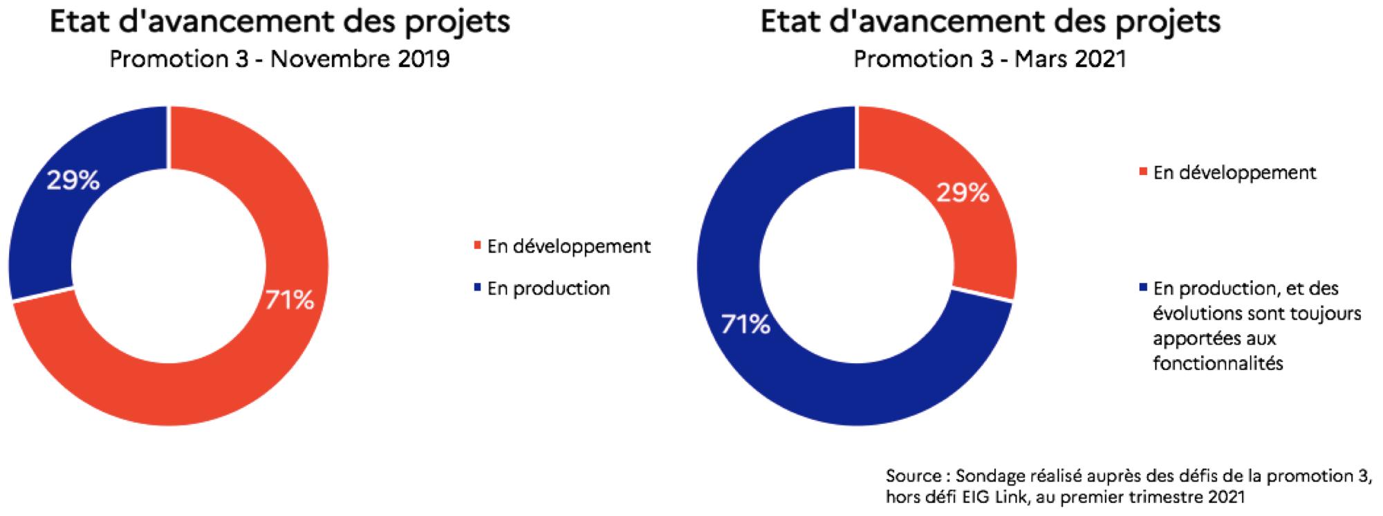 """Deux graphiques en anneau sur l'état d'avancement des projets. Le premier graphique indique qu'en novembre 2019, 29% des projets de la promotion 3 étaient en production et 71% étaient en développement. Le second graphique indique qu'en mars 2021, 71% des projets étaient """"en production, et des évolutions sont toujours apportées aux fonctionnalités"""" et 29% étaient en développement."""