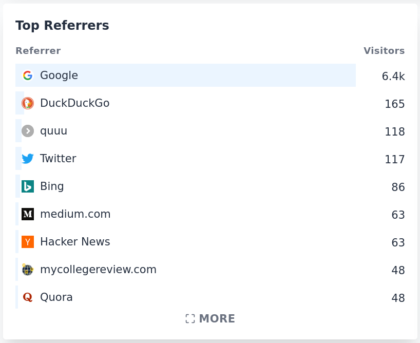 Top referrers in Plausible Analytics