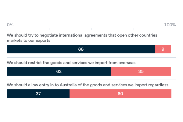Attitudes to international trade - Lowy Institute Poll 2020