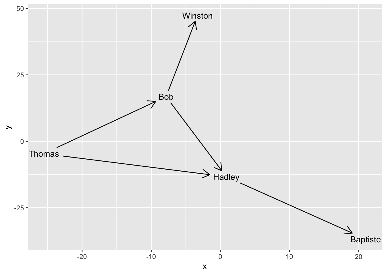 Introduction to ggraph: Edges · Data Imaginist