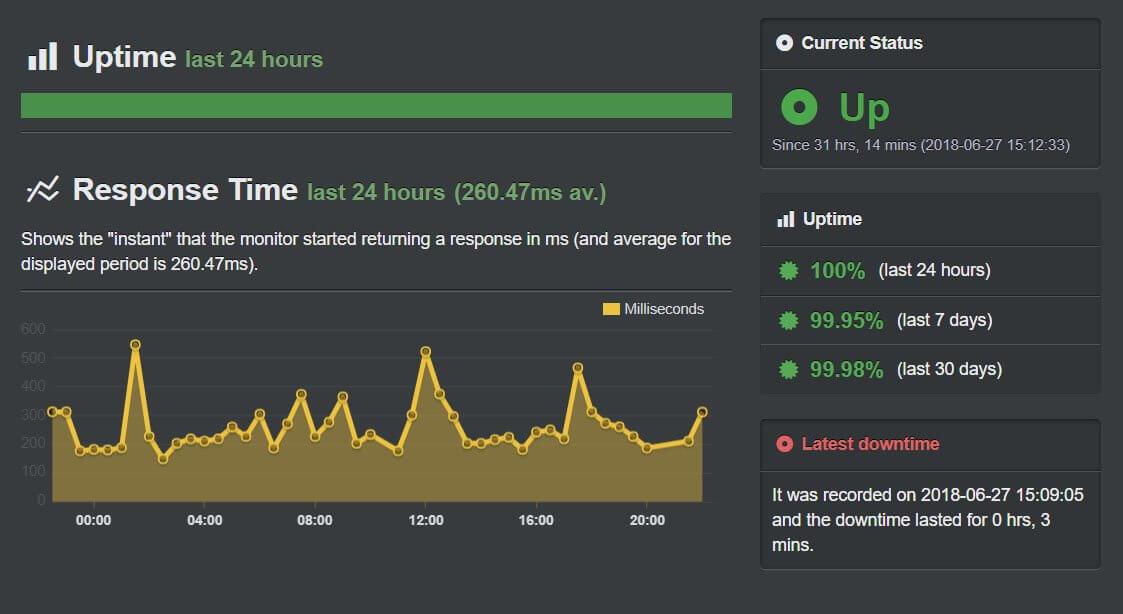 Uptime Robot monitoring stats