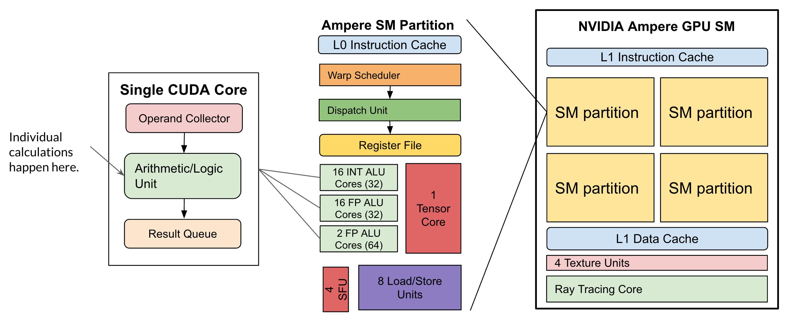 Diagram of NVIDIA Ampere GPU components