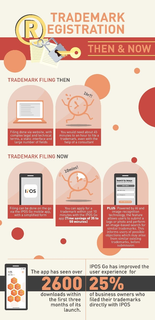 IPOS simplified the trademarks filing process – to a mere 10 minutes