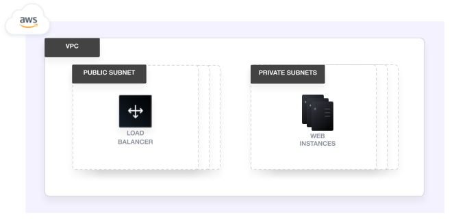 Architecture diagram: A VPC, subnets, load balancer, and EC2 instances on AWS