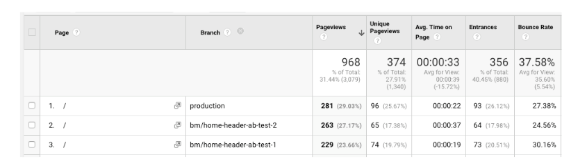 Google Analytics Custom Dimension Branches