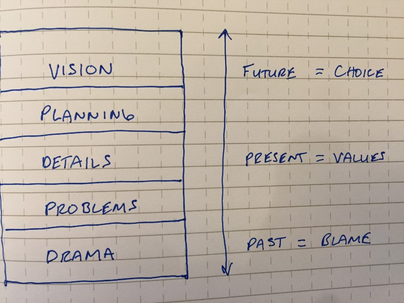 the same vision, planning, details, problems, drama framework, side by side with the future at the top, the present in the middle, and the past at the bottom