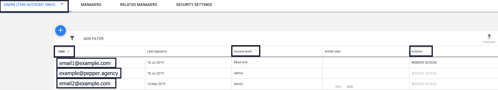 Google Ads account users with access