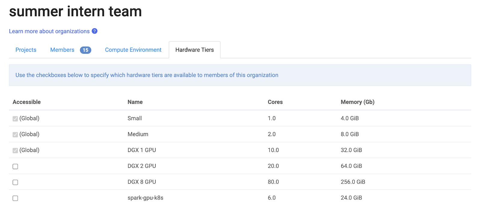 Drive Utilization of GPU Hardware