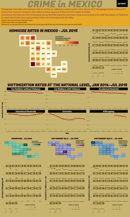Jul 2015 Infographic of Crime in Mexico