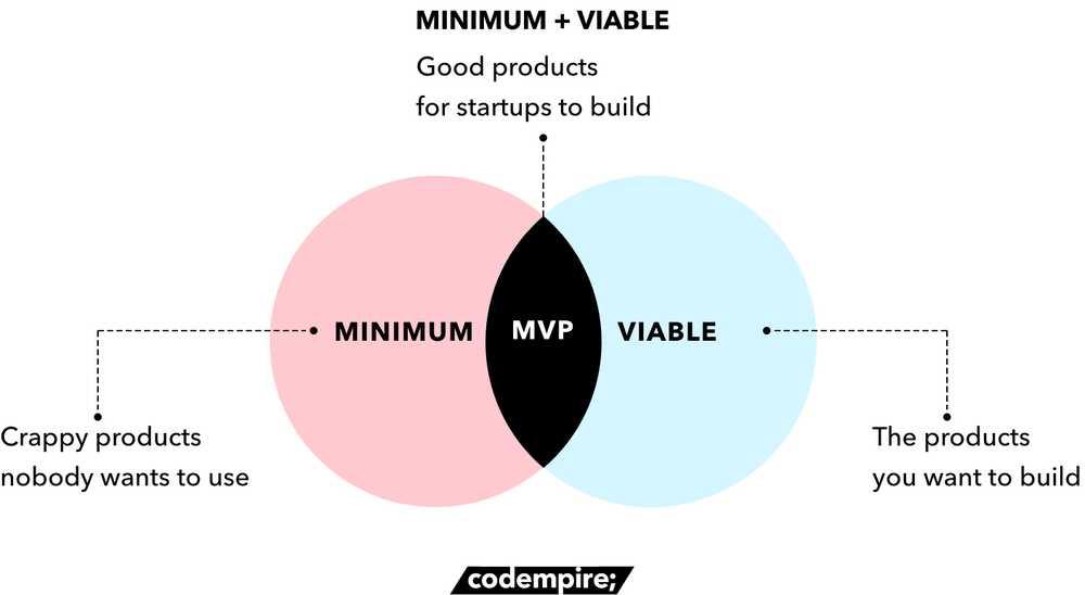 How to build MVP - Codempire