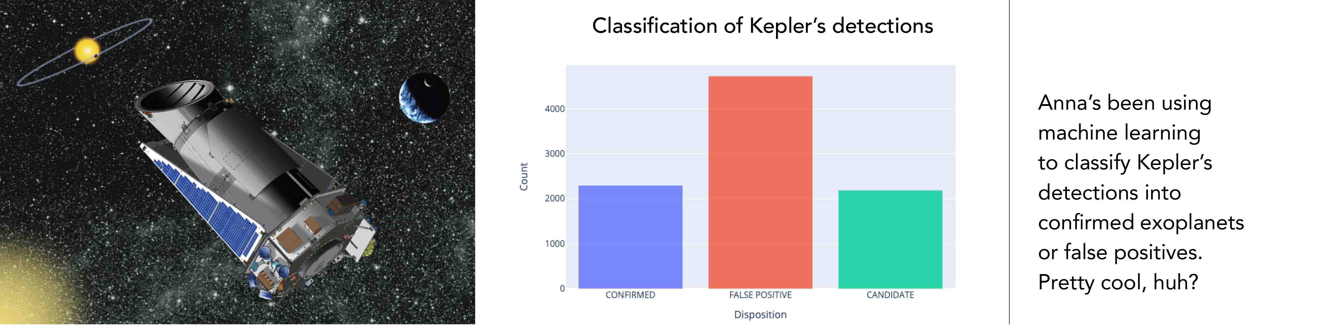 Anna's been using machine learning to classify Kepler's detections into confirmed exoplanets or false positives. Pretty cool, huh?...