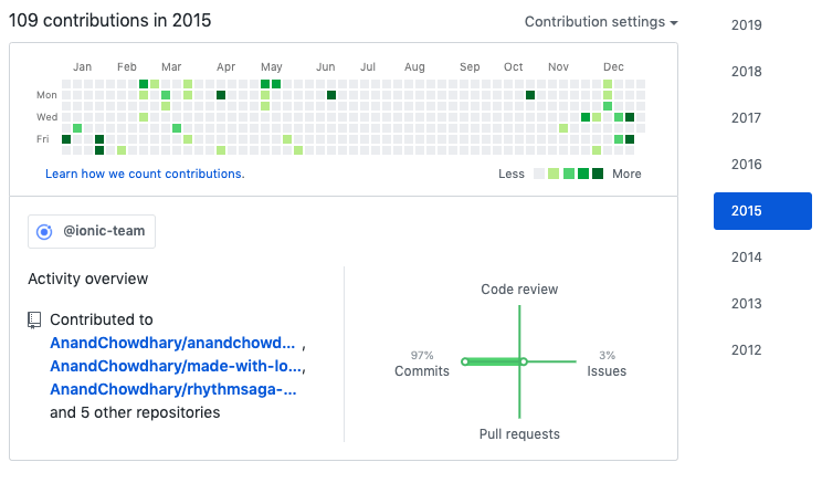 Contributions in 2015