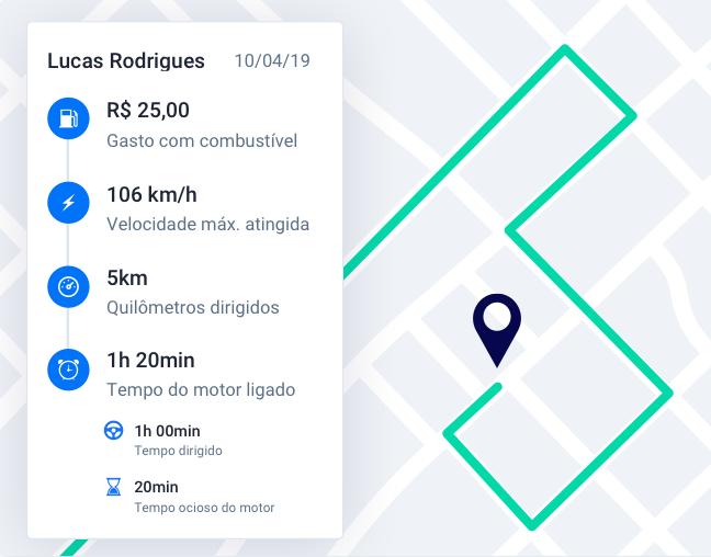 Painel da Cobli mostrando as informações sobre o trajeto do motorista, como o dinheiro gasto em combustível e a distância percorrida.