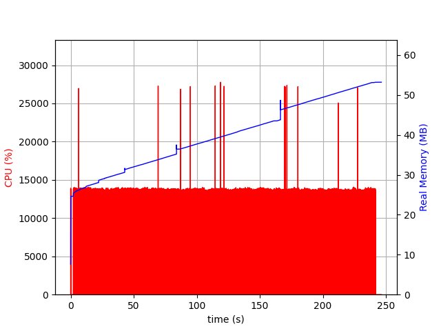 Chart of CPU and memory. CPU is pretty constant with occasional spikes. Memory grows over time.