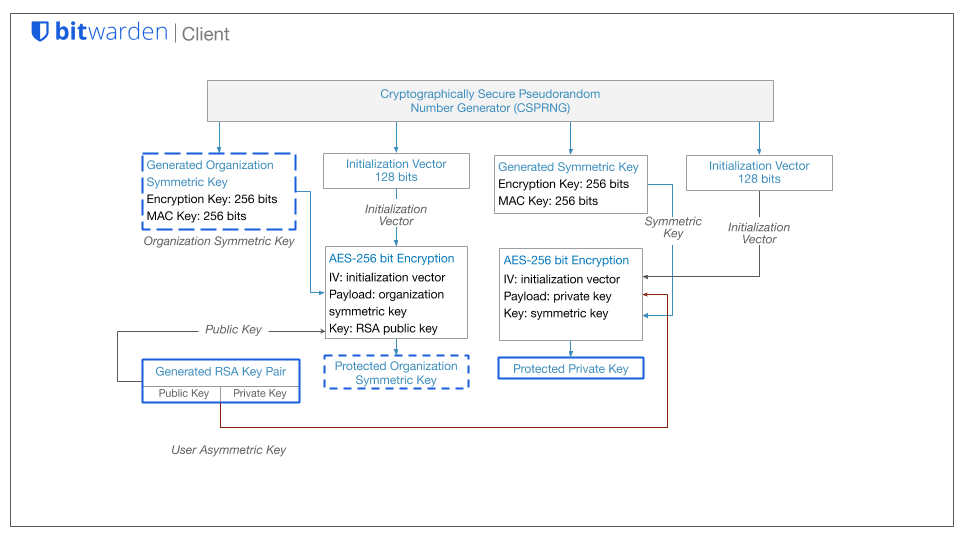 Figure: Organization Symmetric Key and User Asymmetric key, which is the RSA Key Pair