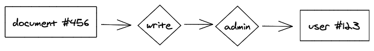 A graph displaying a path from a document to a user by passing through a write relationship and then an admin relationship.