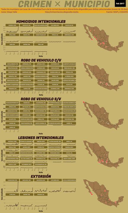 Infográfica del Crimen en México - Feb 2017