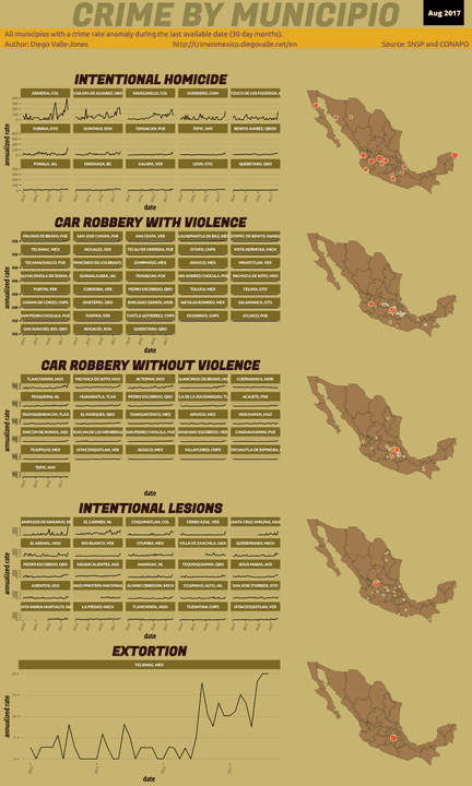 Aug 2017 Infographic of Crime in Mexico