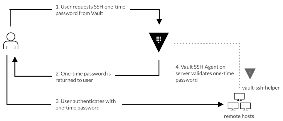 SSH OTP Workflow