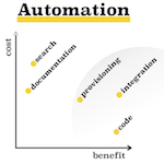 API Automation Value Map