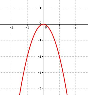 Graf funkce -2x^2